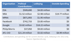 "Bob Dylan says in two different songs, ""Money Doesn't Talk, It Swears."" Notice how much MPAA spends on lobbying...."